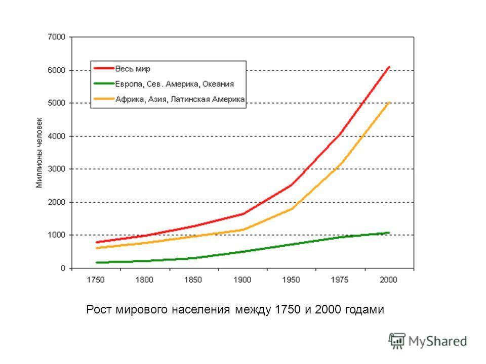 Рост мирового населения между 1750 и 2000 годами