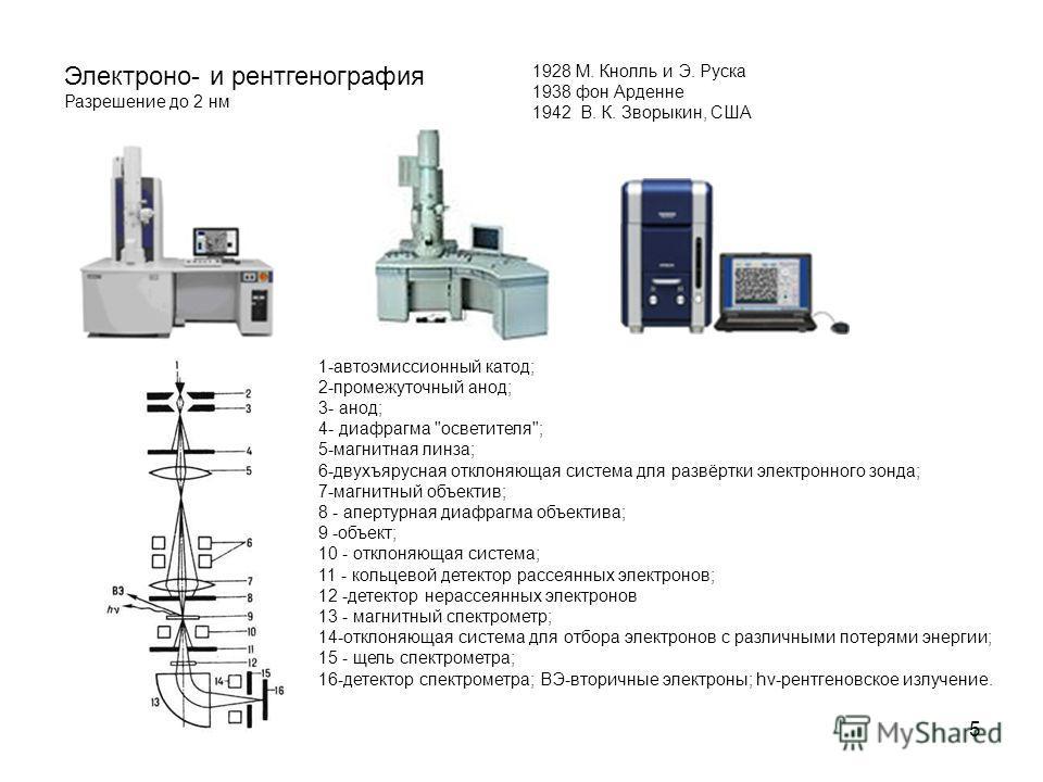 5 Электроно- и рентгенография Разрешение до 2 нм 1928 М. Кнолль и Э. Руска 1938 фон Арденне 1942 В. К. Зворыкин, США 1-автоэмиссионный катод; 2-промежуточный анод; 3- анод; 4- диафрагма