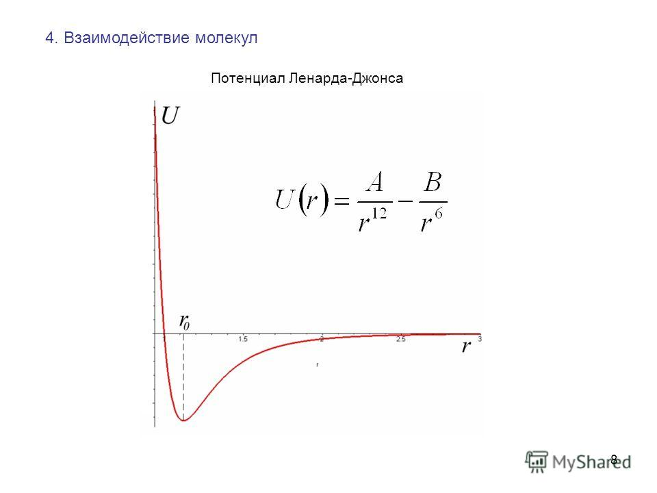 8 4. Взаимодействие молекул Потенциал Ленарда-Джонса