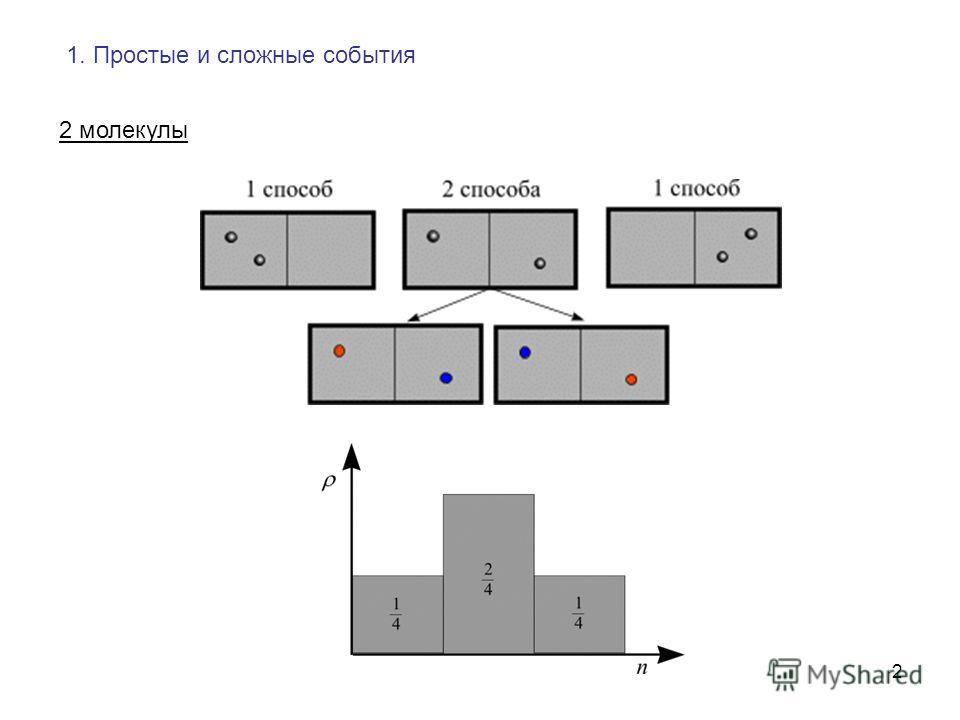 2 1. Простые и сложные события 2 молекулы