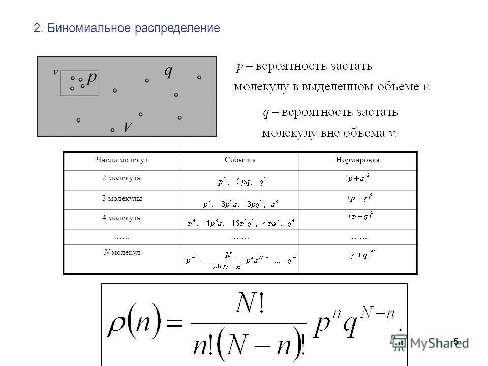 5 2. Биномиальное распределение Число молекулСобытияНормировка 2 молекулы 3 молекулы 4 молекулы …………. N молекул
