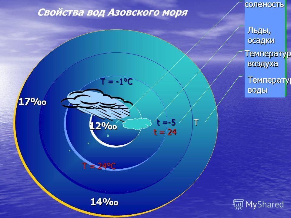 соленость Льды,осадки Температура воздуха воздуха Температураводы 12 14 17 Т = -1°С Т = 24°С Т t =-5 t = 24 Свойства вод Азовского моря