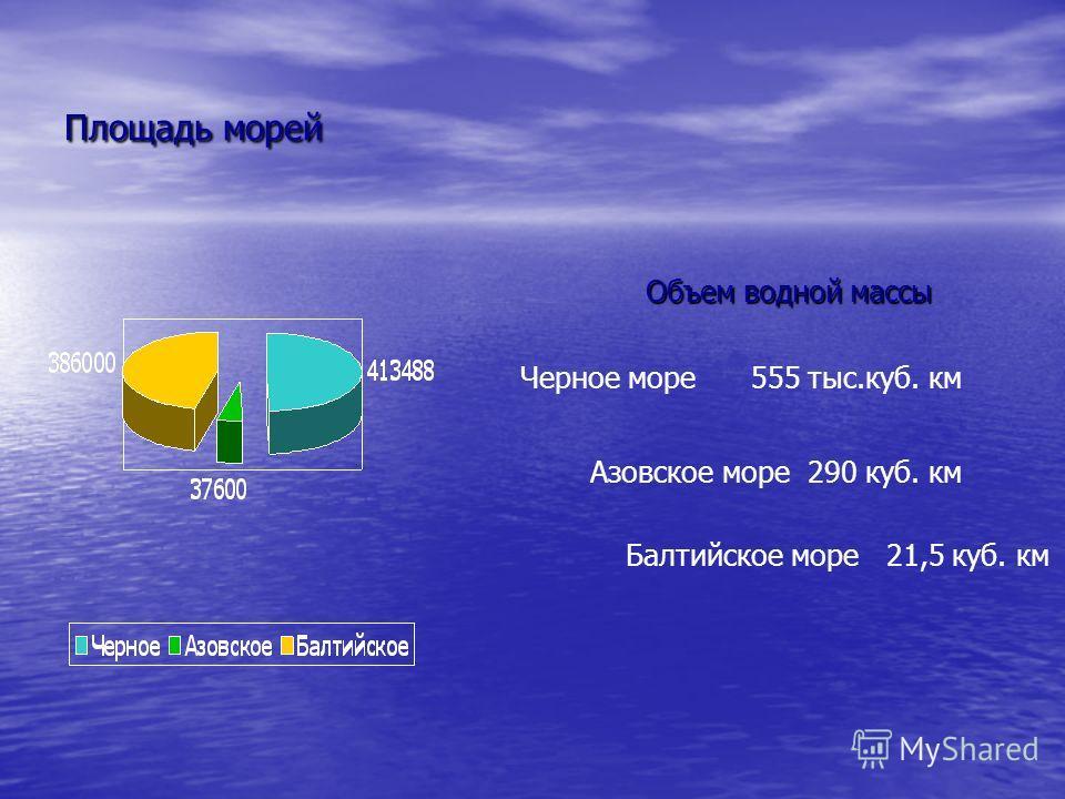 Площадь морей Объем водной массы Черное море 555 тыс.куб. км Азовское море 290 куб. км Балтийское море 21,5 куб. км