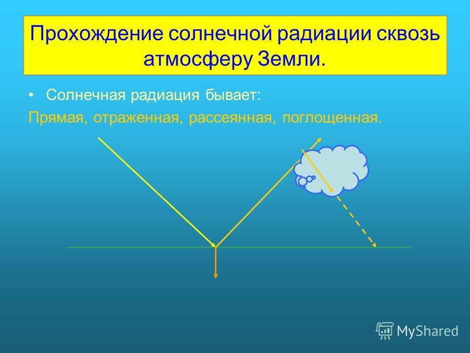 Прохождение солнечной радиации сквозь атмосферу Земли. Солнечная радиация бывает: Прямая, отраженная, рассеянная, поглощенная.