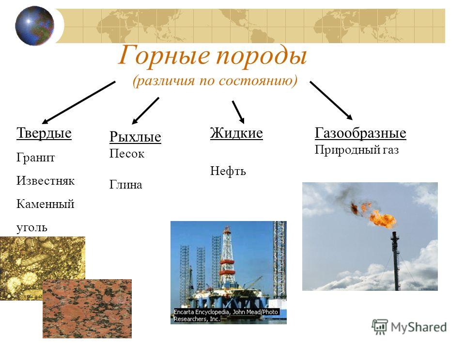 Горные породы (различия по состоянию) Рыхлые Песок Глина Жидкие Нефть Газообразные Природный газ Твердые Гранит Известняк Каменный уголь