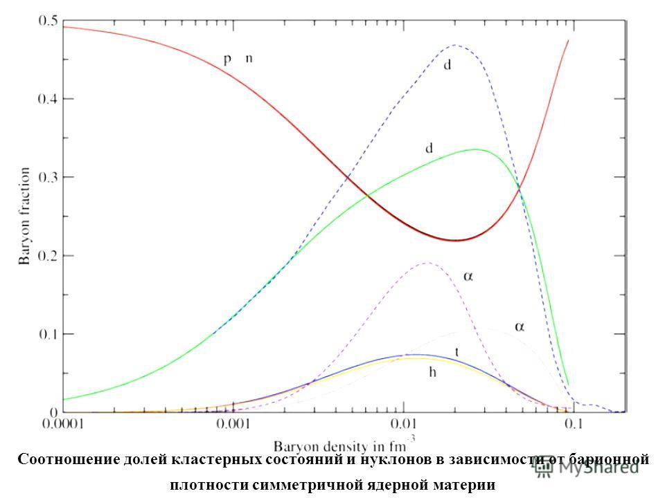 Соотношение долей кластерных состояний и нуклонов в зависимости от барионной плотности симметричной ядерной материи