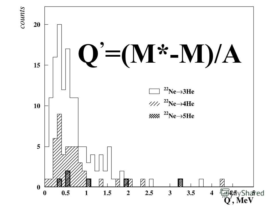 Q =(M*-M)/A