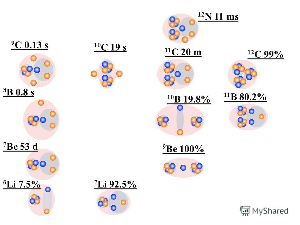 6 Li 7.5% 7 Li 92.5% 9 Be 100% 10 B 19.8% 11 B 80.2% 12 C 99% 7 Be 53 d 8 B 0.8 s 9 C 0.13 s 10 C 19 s 11 C 20 m 12 N 11 ms