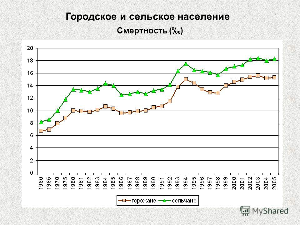 Городское и сельское население Смертность ()