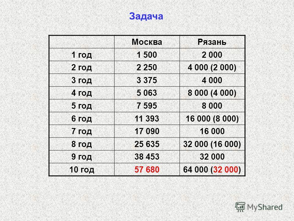 Задача МоскваРязань 1 год1 5002 000 2 год2 2504 000 (2 000) 3 год3 3754 000 4 год5 0638 000 (4 000) 5 год7 5958 000 6 год11 39316 000 (8 000) 7 год17 09016 000 8 год25 63532 000 (16 000) 9 год38 45332 000 10 год57 68064 000 (32 000)