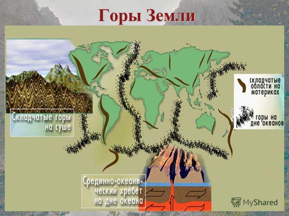 Горы Земли