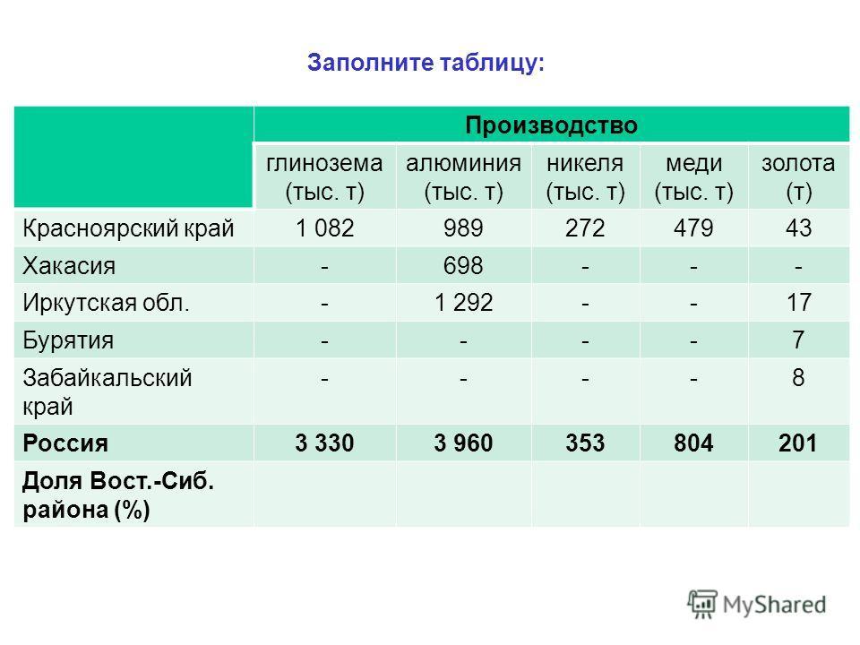 Заполните таблицу: Производство глинозема (тыс. т) алюминия (тыс. т) никеля (тыс. т) меди (тыс. т) золота (т) Красноярский край1 08298927247943 Хакасия-698--- Иркутская обл.-1 292--17 Бурятия----7 Забайкальский край ----8 Россия3 3303 960353804201 До