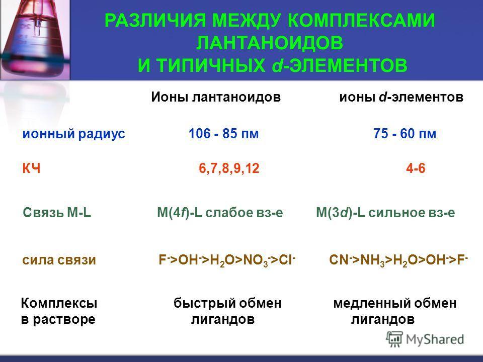 РАЗЛИЧИЯ МЕЖДУ КОМПЛЕКСАМИ ЛАНТАНОИДОВ И ТИПИЧНЫХ d-ЭЛЕМЕНТОВ Ионы лантаноидов ионы d-элементов ионный радиус 106 - 85 пм 75 - 60 пм КЧ 6,7,8,9,12 4-6 Связь M-L M(4f)-L cлабое вз-е M(3d)-L сильное вз-е cила связи F - >OH - >H 2 O>NO 3 - >Cl - CN - >N