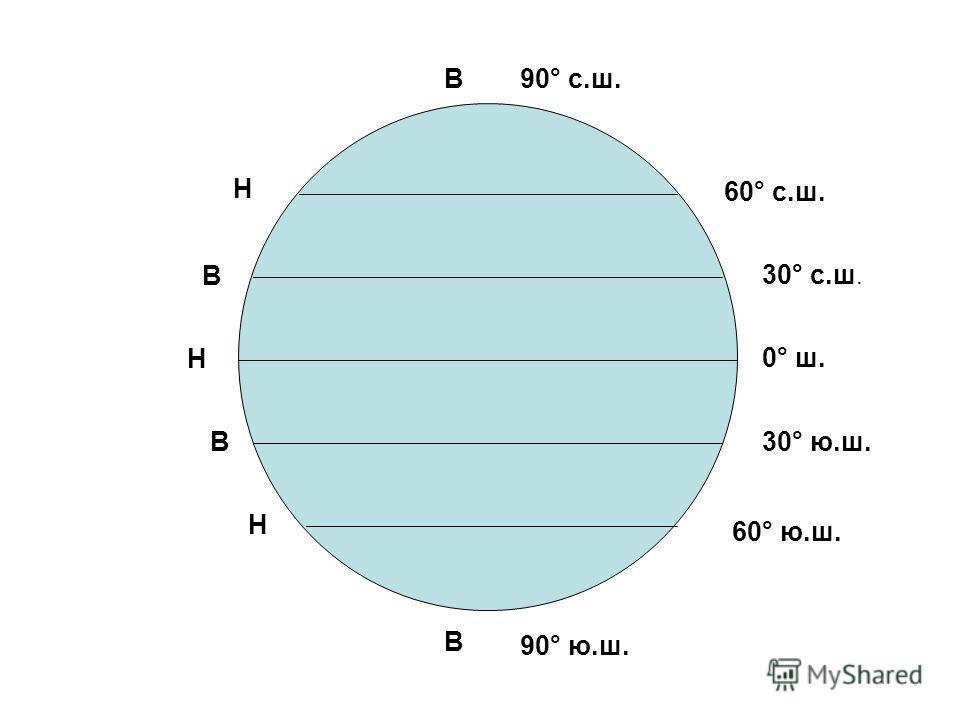 90° с.ш. 90° ю.ш. 60° с.ш. 30° с.ш. 0° ш. 60° ю.ш. 30° ю.ш. В Н Н Н В В В