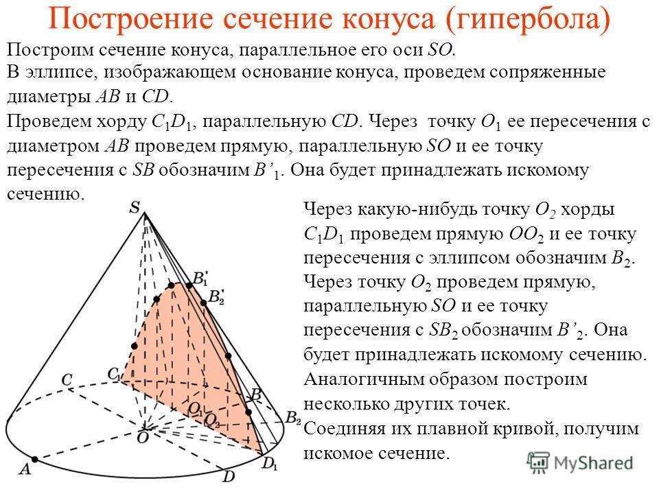 Построение сечение конуса (гипербола) Построим сечение конуса, параллельное его оси SO. Проведем хорду C 1 D 1, параллельную CD. Через точку O 1 ее пересечения с диаметром AB проведем прямую, параллельную SO и ее точку пересечения с SB обозначим B 1.