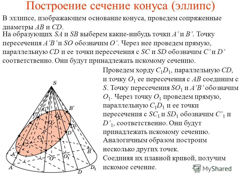 Построение сечение конуса (эллипс) В эллипсе, изображающем основание конуса, проведем сопряженные диаметры AB и CD. На образующих SA и SB выберем какие-нибудь точки A и B. Точку пересечения AB и SO обозначим O. Через нее проведем прямую, параллельную