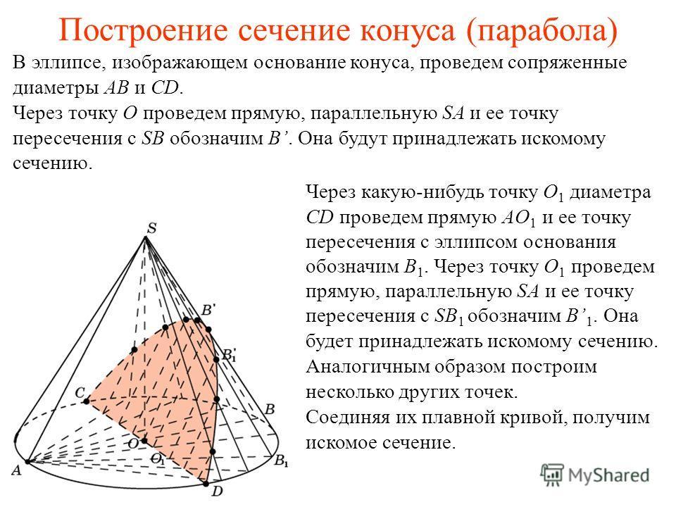 Построение сечение конуса (парабола) В эллипсе, изображающем основание конуса, проведем сопряженные диаметры AB и CD. Через точку O проведем прямую, параллельную SA и ее точку пересечения с SB обозначим B. Она будут принадлежать искомому сечению. Чер