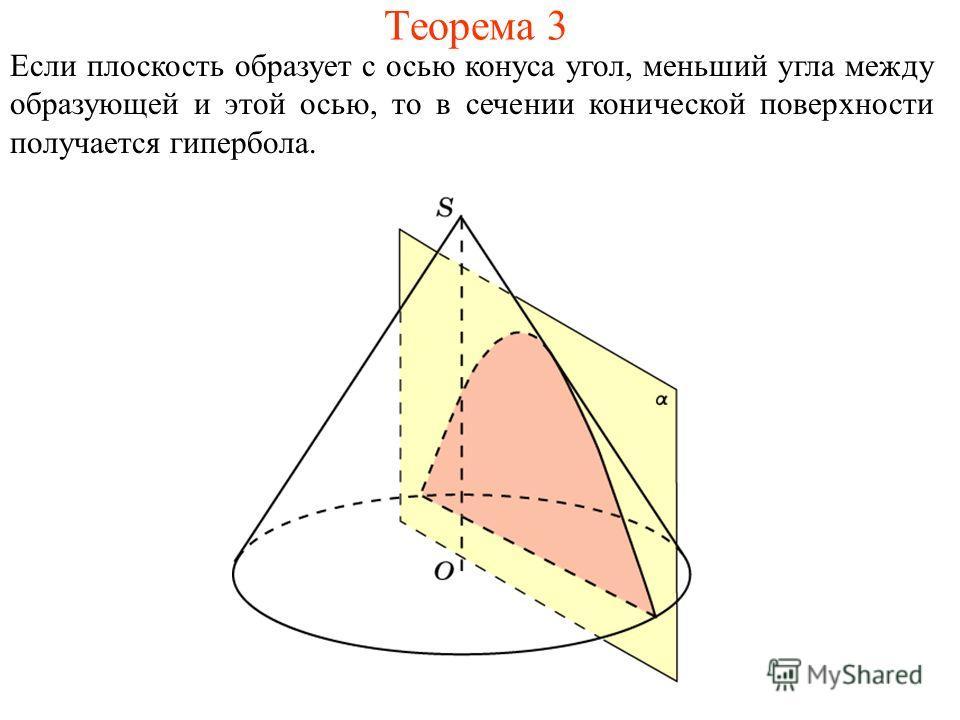 Теорема 3 Если плоскость образует с осью конуса угол, меньший угла между образующей и этой осью, то в сечении конической поверхности получается гипербола.