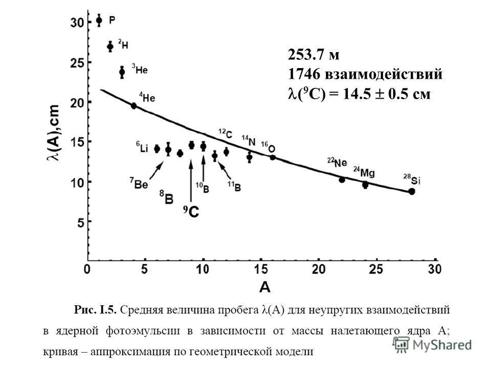 ( 9 C) = 14.5 0.5 см 253.7 м 1746 взаимодействий