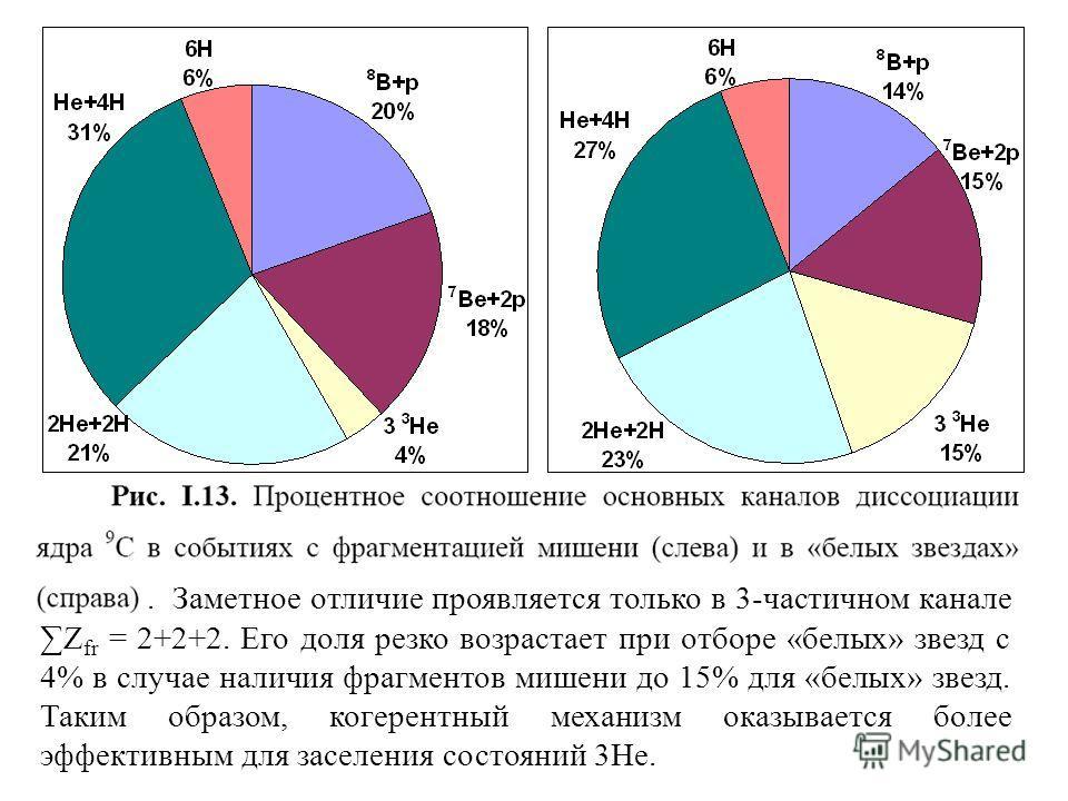 . Заметное отличие проявляется только в 3-частичном каналеZ fr = 2+2+2. Его доля резко возрастает при отборе «белых» звезд с 4% в случае наличия фрагментов мишени до 15% для «белых» звезд. Таким образом, когерентный механизм оказывается более эффекти