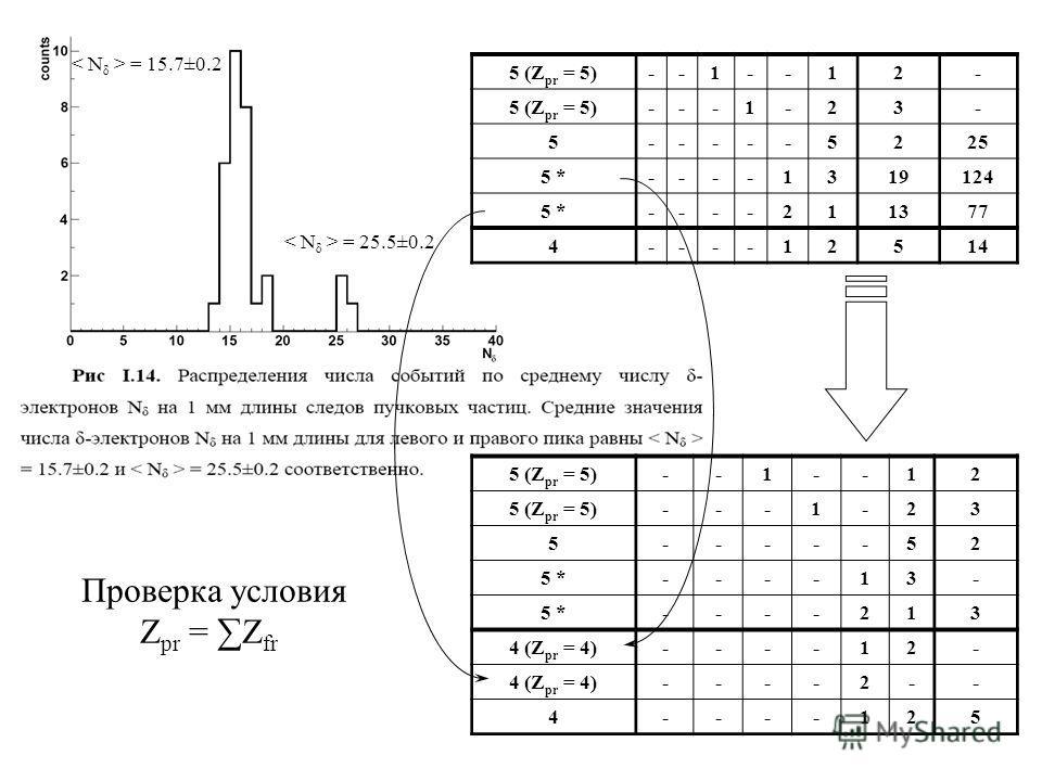 5 (Z pr = 5)--1--12 ---1-23 5-----52 5 *5 *----13- 5 *5 *----213 4 (Z pr = 4)----12- ----2-- 4----125 5 (Z pr = 5)--1--12- ---1-23- 5-----5225 5 *5 *----1319124 5 *----211377 4----12514 Проверка условия Z pr = Z fr = 15.7±0.2 = 25.5±0.2