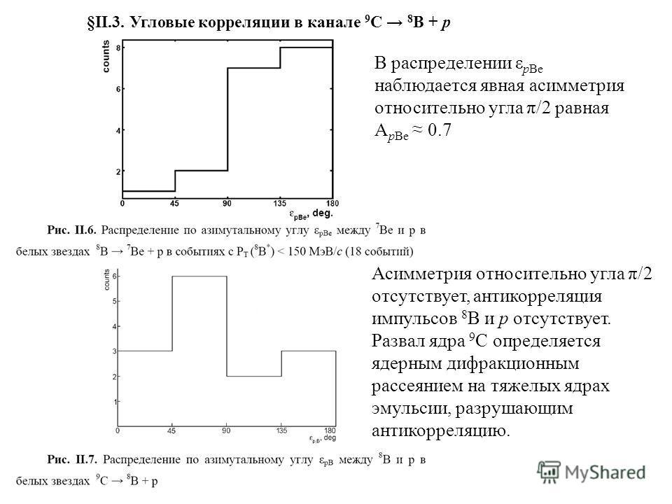 В распределении ε pBe наблюдается явная асимметрия относительно угла π/2 равная A pBe 0.7 Асимметрия относительно угла π/2 отсутствует, антикорреляция импульсов 8 B и p отсутствует. Развал ядра 9 С определяется ядерным дифракционным рассеянием на тяж