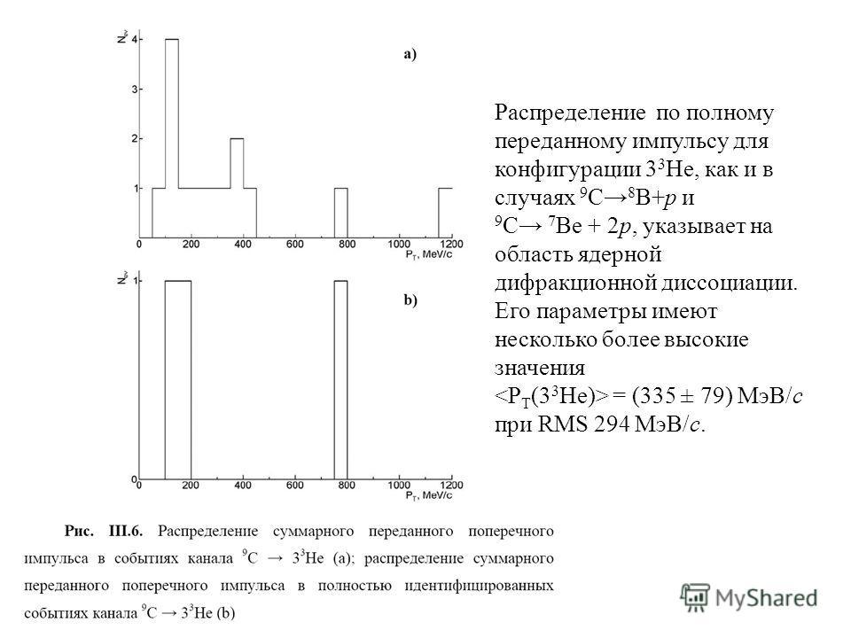 Распределение по полному переданному импульсу для конфигурации 3 3 Нe, как и в случаях 9 С 8 В+р и 9 С 7 Ве + 2р, указывает на область ядерной дифракционной диссоциации. Его параметры имеют несколько более высокие значения = (335 ± 79) МэВ/c при RMS