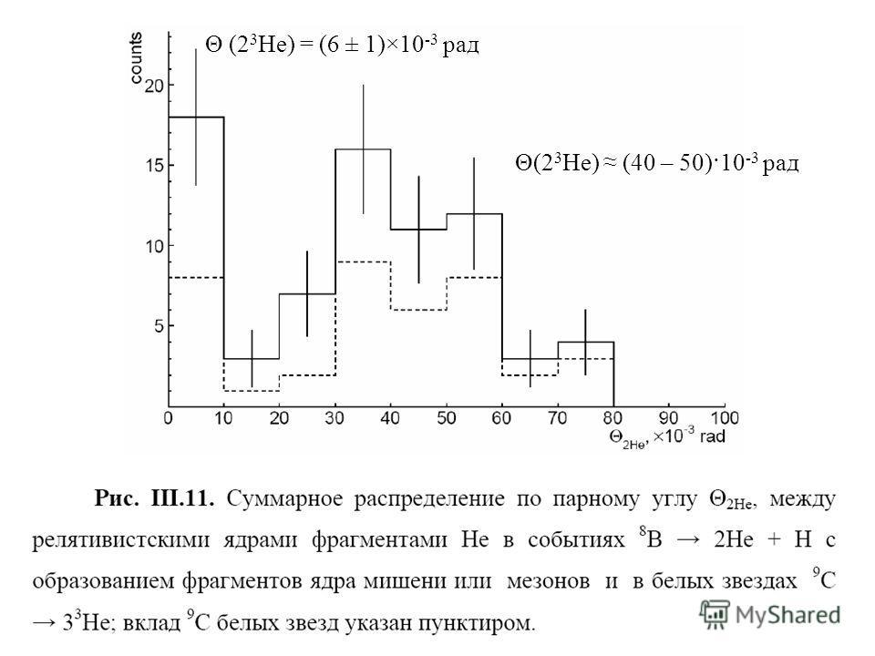 Θ (2 3 Не) = (6 ± 1)×10 -3 рад Θ(2 3 Не) (40 – 50)·10 -3 рад