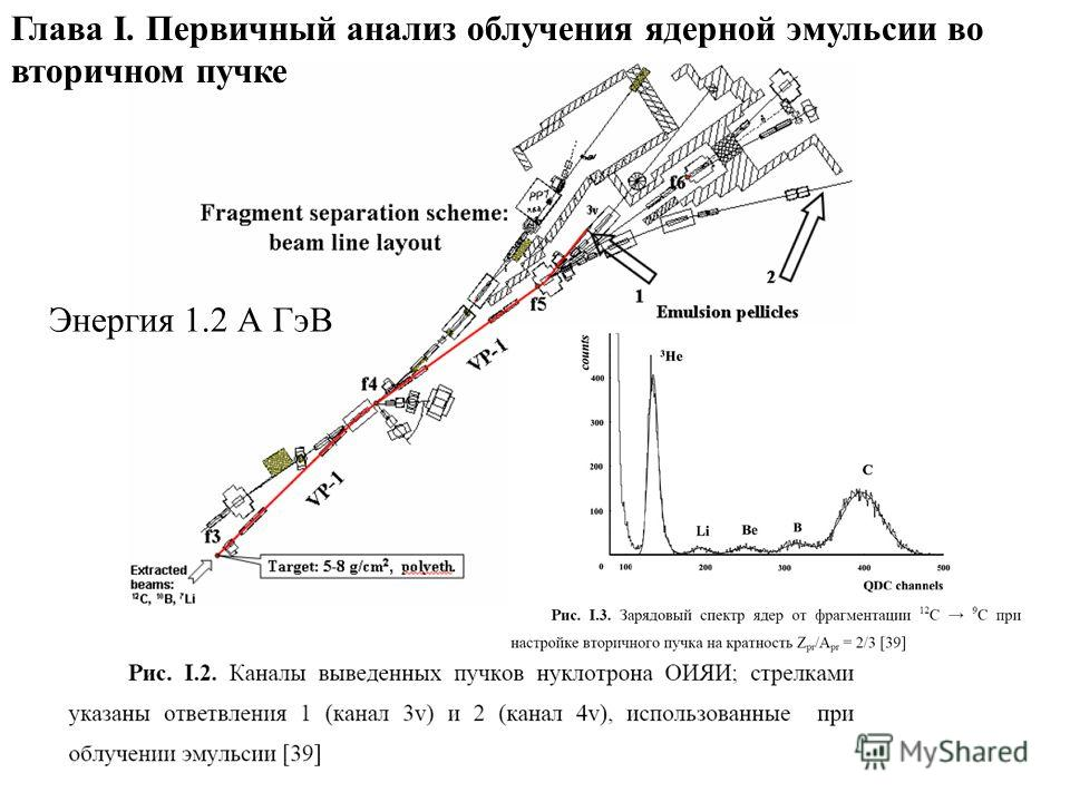 Глава I. Первичный анализ облучения ядерной эмульсии во вторичном пучке Энергия 1.2 А ГэВ