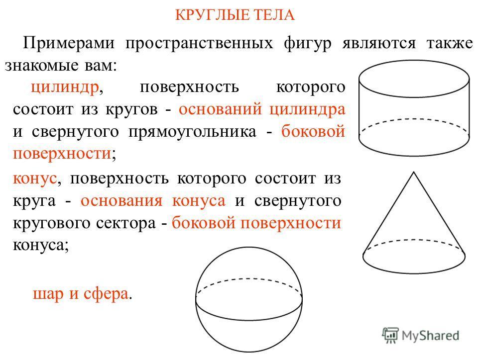КРУГЛЫЕ ТЕЛА Примерами пространственных фигур являются также знакомые вам: шар и сфера. конус, поверхность которого состоит из круга - основания конуса и свернутого кругового сектора - боковой поверхности конуса; цилиндр, поверхность которого состоит