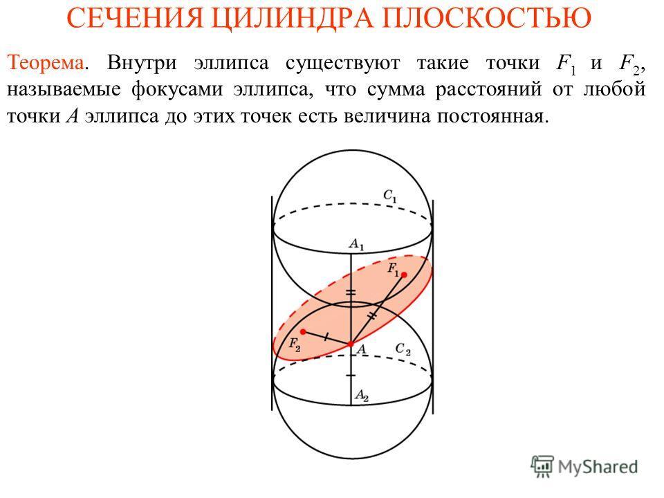 СЕЧЕНИЯ ЦИЛИНДРА ПЛОСКОСТЬЮ Теорема. Внутри эллипса существуют такие точки F 1 и F 2, называемые фокусами эллипса, что сумма расстояний от любой точки А эллипса до этих точек есть величина постоянная.