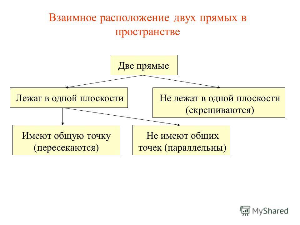 Две прямые Лежат в одной плоскостиНе лежат в одной плоскости (скрещиваются) Имеют общую точку (пересекаются) Не имеют общих точек (параллельны) Взаимное расположение двух прямых в пространстве