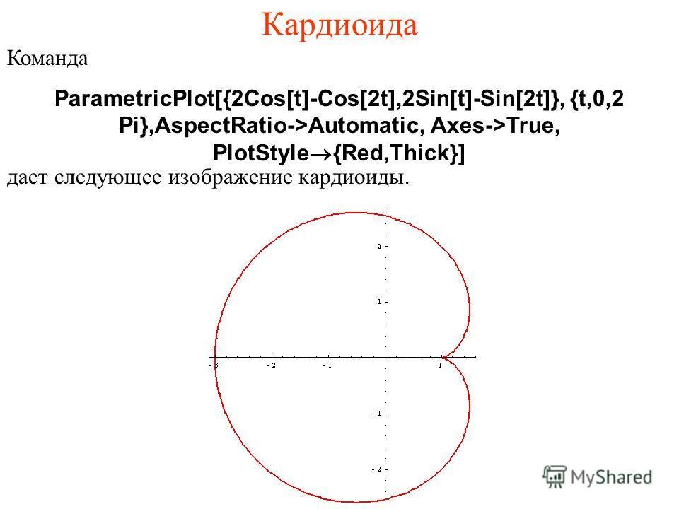 Кардиоида Команда ParametricPlot[{2Cos[t]-Cos[2t],2Sin[t]-Sin[2t]}, {t,0,2 Pi},АspectRatio->Automatic, Axes->True, PlotStyle®{Red,Thick}] дает следующее изображение кардиоиды.