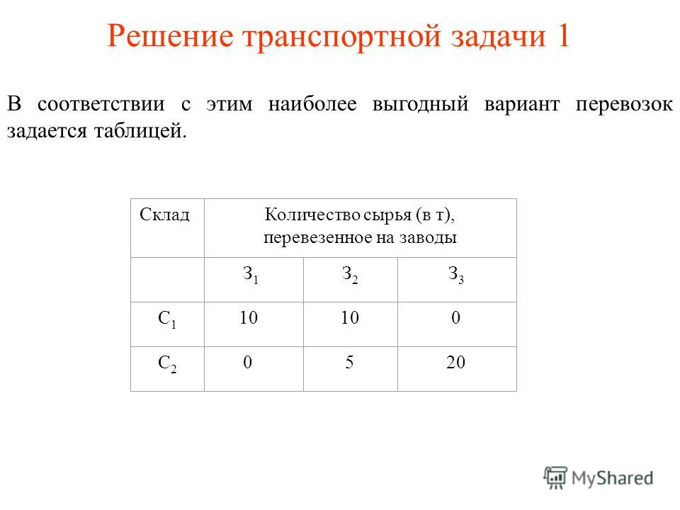 Решение транспортной задачи 1 В соответствии с этим наиболее выгодный вариант перевозок задается таблицей. СкладКоличество сырья (в т), перевезенное на заводы З 1 З2З2 З3З3 C1C1 10 0 C2C2 0520