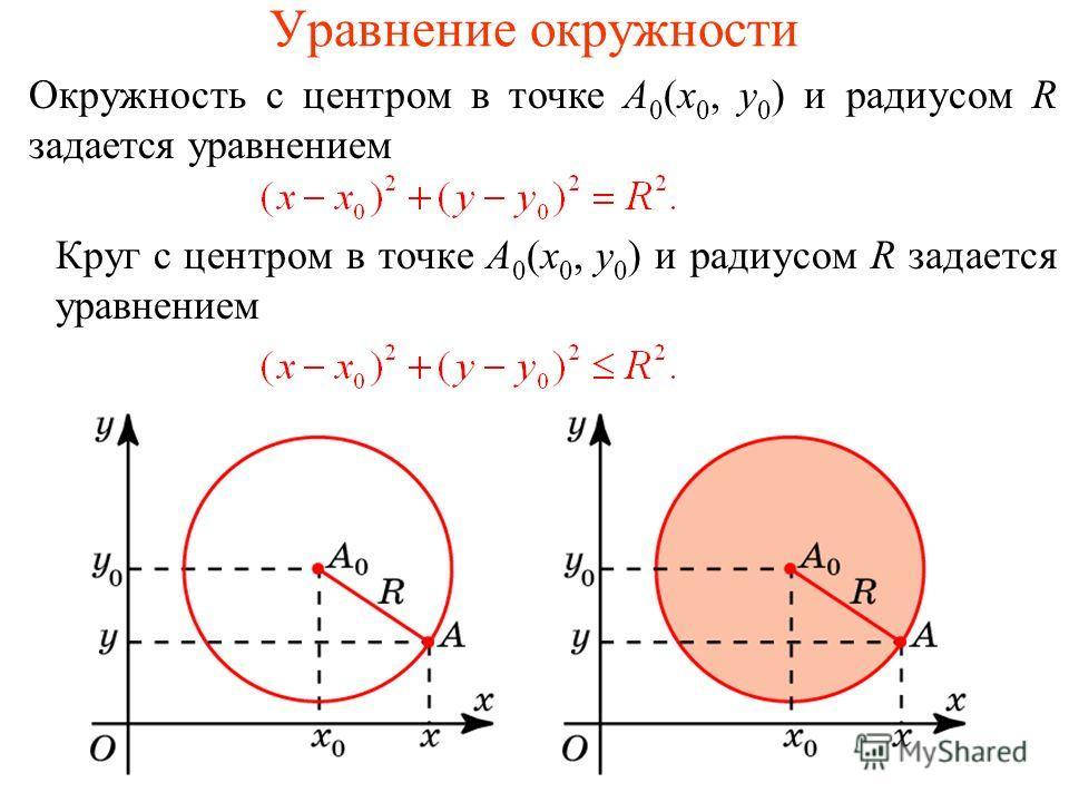 Уравнение окружности Окружность с центром в точке A 0 (x 0, y 0 ) и радиусом R задается уравнением Круг с центром в точке A 0 (x 0, y 0 ) и радиусом R задается уравнением