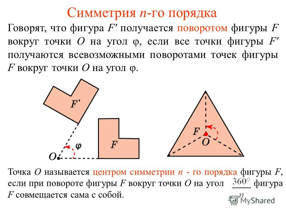 Симметрия n-го порядка Говорят, что фигура F' получается поворотом фигуры F вокруг точки О на угол φ, если все точки фигуры F' получаются всевозможными поворотами точек фигуры F вокруг точки О на угол φ. Точка О называется центром симметрии n - го по