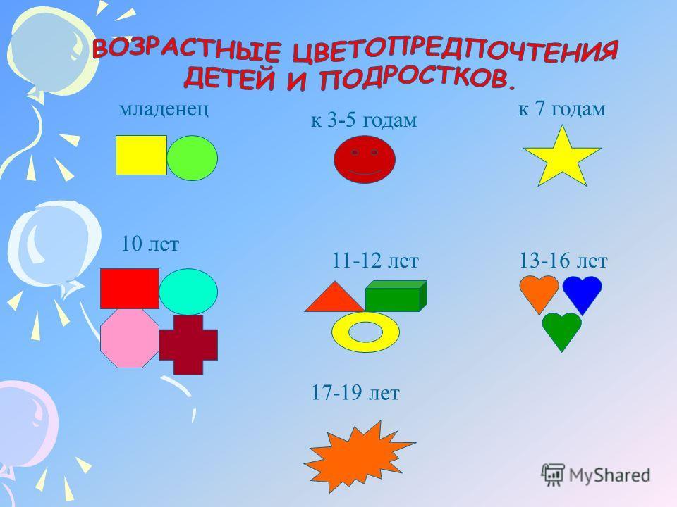 младенец к 3-5 годам к 7 годам 10 лет 11-12 лет13-16 лет 17-19 лет