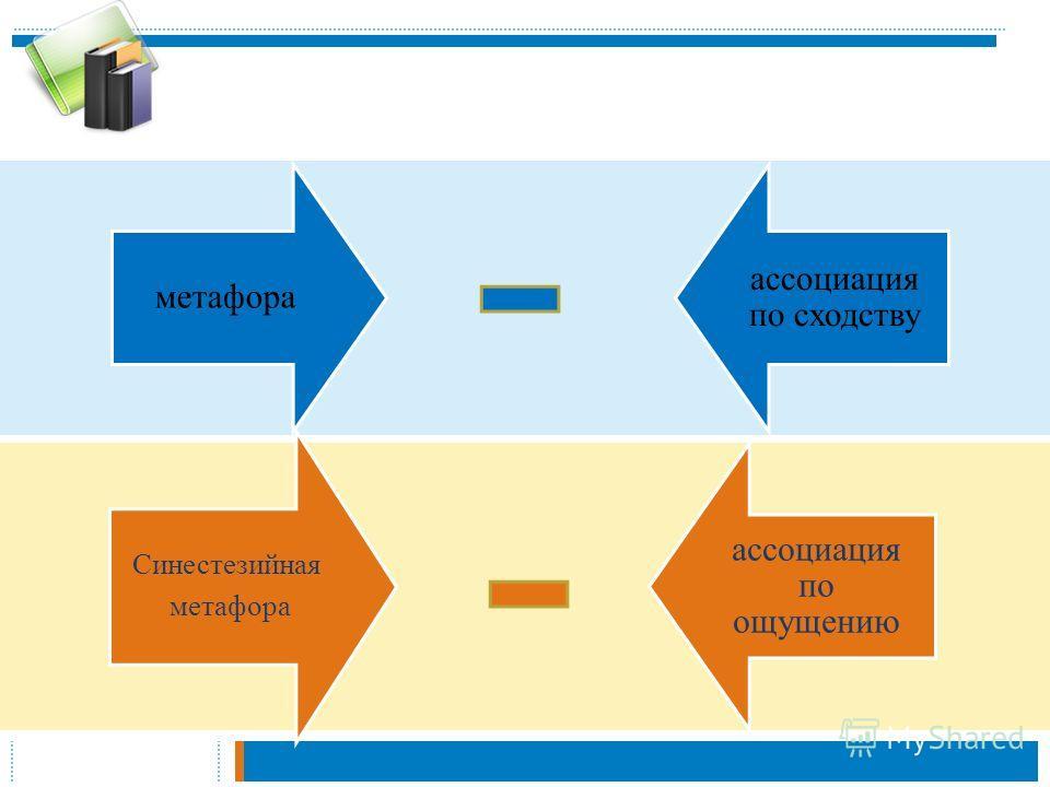 метафора ассоциация по сходству Синестезийная метафора ассоциация по ощущению