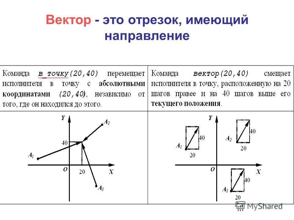 Вектор - это отрезок, имеющий направление