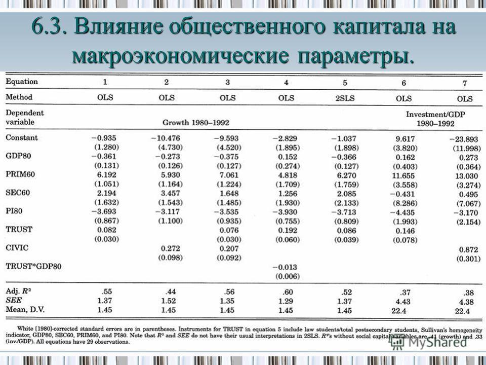 6.3. Влияние общественного капитала на макроэкономические параметры.