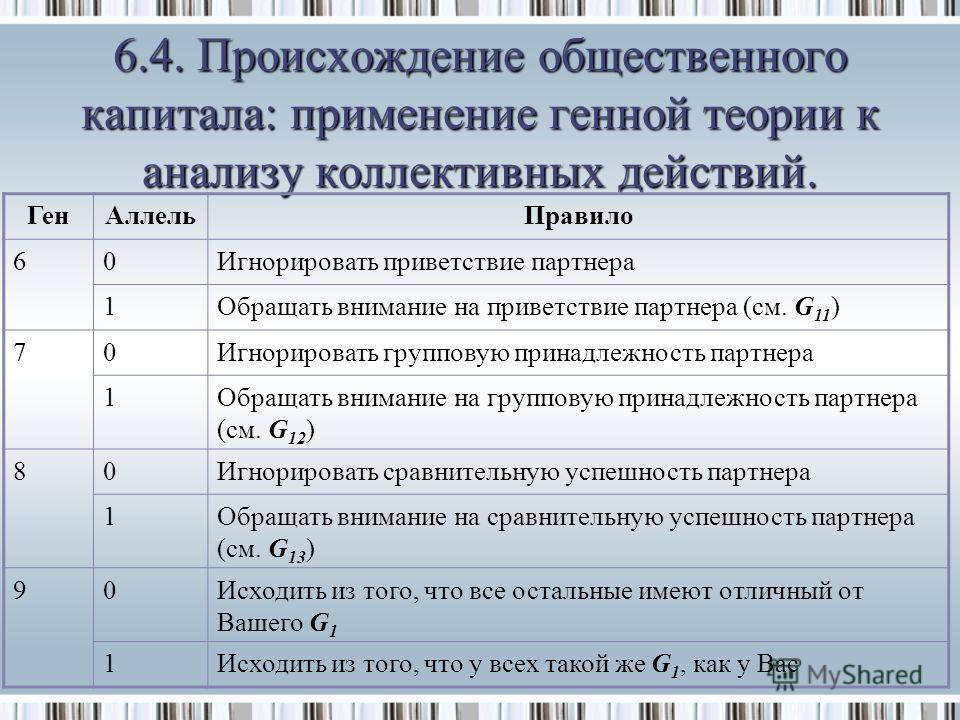 6.4. Происхождение общественного капитала: применение генной теории к анализу коллективных действий. ГенАллельПравило 60Игнорировать приветствие партнера 1Обращать внимание на приветствие партнера (см. G 11 ) 70Игнорировать групповую принадлежность п