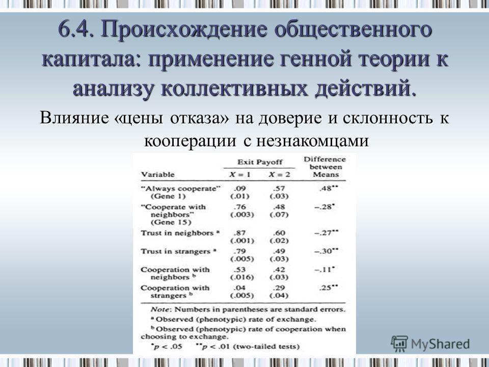 Влияние «цены отказа» на доверие и склонность к кооперации с незнакомцами 6.4. Происхождение общественного капитала: применение генной теории к анализу коллективных действий.