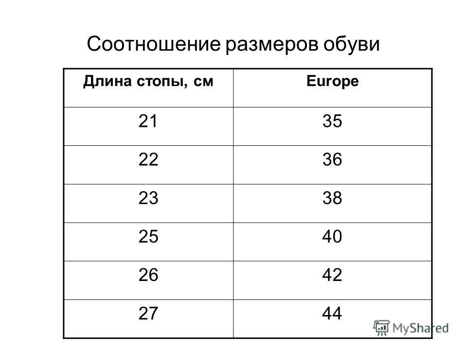 Соотношение размеров обуви Длина стопы, смEurope 2135 2236 2338 2540 2642 2744