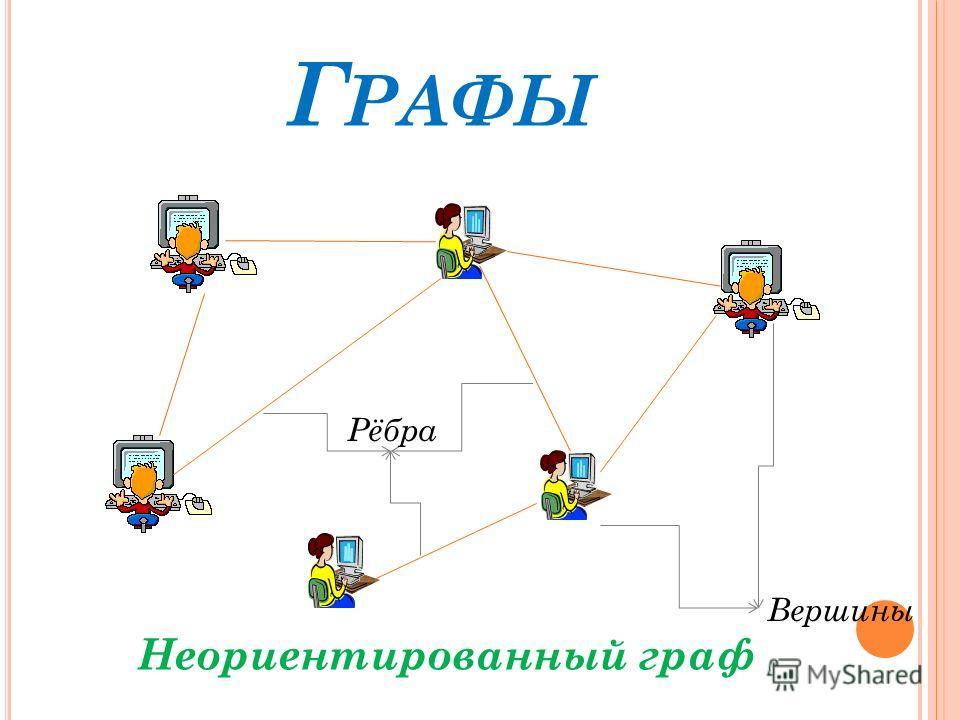 Г РАФЫ Вершины Рёбра Неориентированный граф