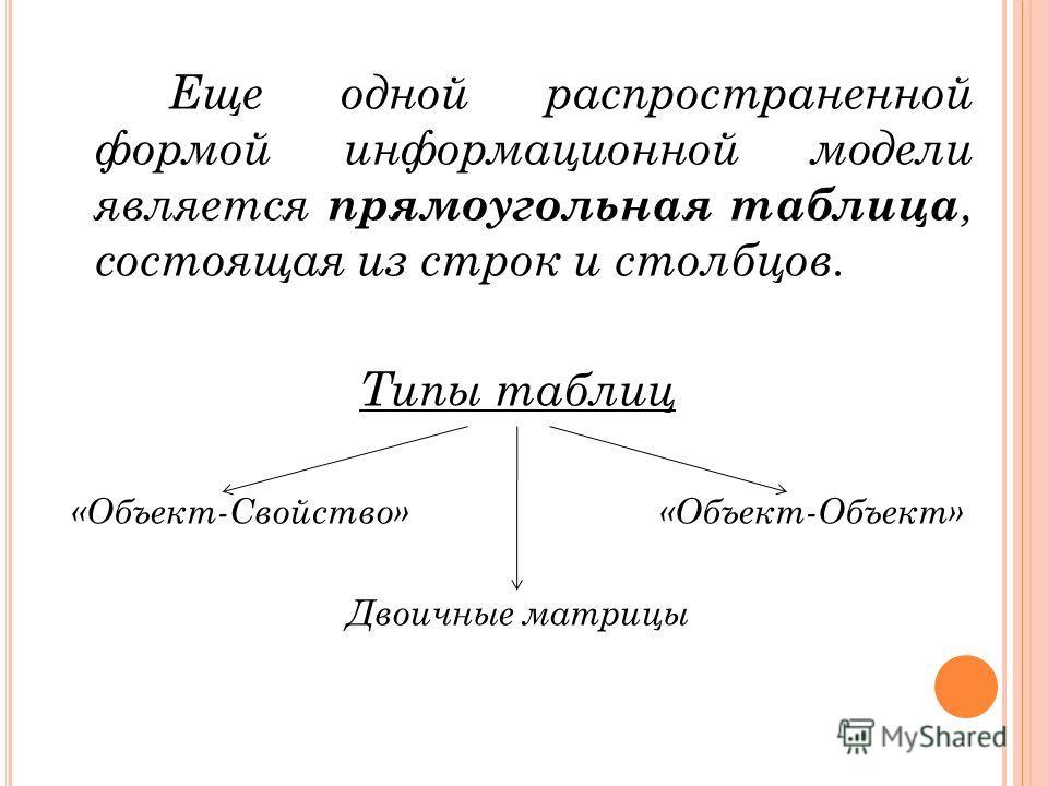 Еще одной распространенной формой информационной модели является прямоугольная таблица, состоящая из строк и столбцов. Типы таблиц «Объект-Свойство» «Объект-Объект» Двоичные матрицы