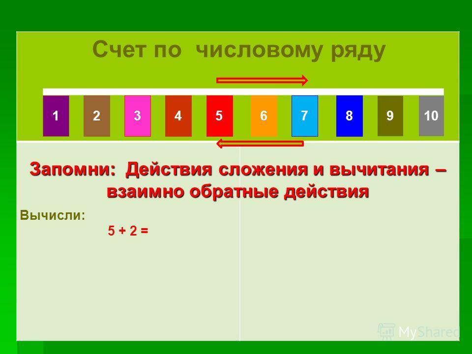 Счет по числовому ряду Счет по числовому ряду Счет по числовому ряду Вычисли: 5 + 2 = Запомни: Действия сложения и вычитания – взаимно обратные действия 10861475329
