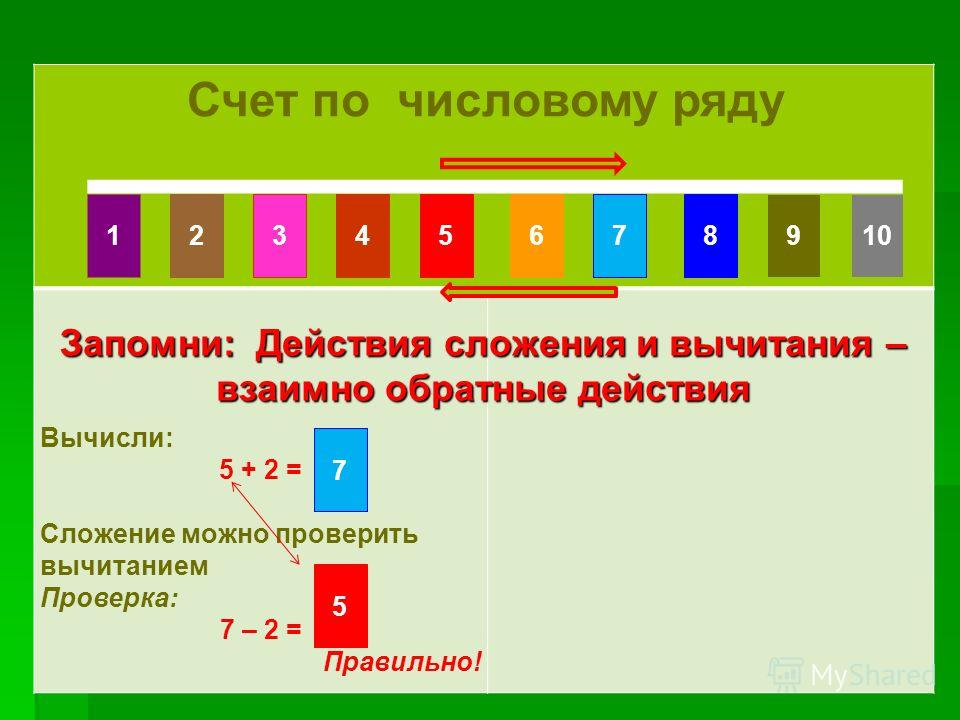 Счет по числовому ряду Счет по числовому ряду Счет по числовому ряду Вычисли: 5 + 2 = Сложение можно проверить вычитанием Проверка: 7 – 2 = Правильно! Запомни: Действия сложения и вычитания – взаимно обратные действия 10861475329 7 5