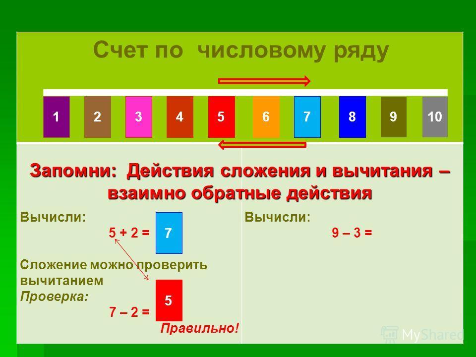 Счет по числовому ряду Счет по числовому ряду Счет по числовому ряду Вычисли: 5 + 2 = Сложение можно проверить вычитанием Проверка: 7 – 2 = Правильно! Вычисли: 9 – 3 = Запомни: Действия сложения и вычитания – взаимно обратные действия 10861475329 7 5