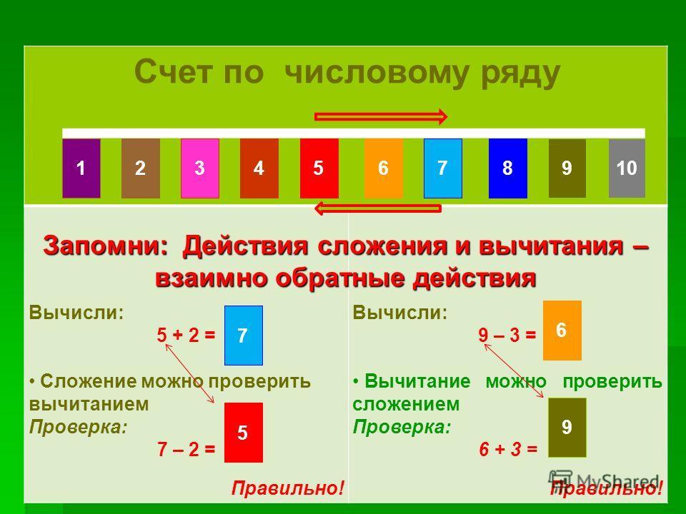 Счет по числовому ряду Счет по числовому ряду Счет по числовому ряду Вычисли: 5 + 2 = Сложение можно проверить вычитанием Проверка: 7 – 2 = Правильно! Вычисли: 9 – 3 = Вычитание можно проверить сложением Проверка: 6 + 3 = Правильно! Запомни: Действия