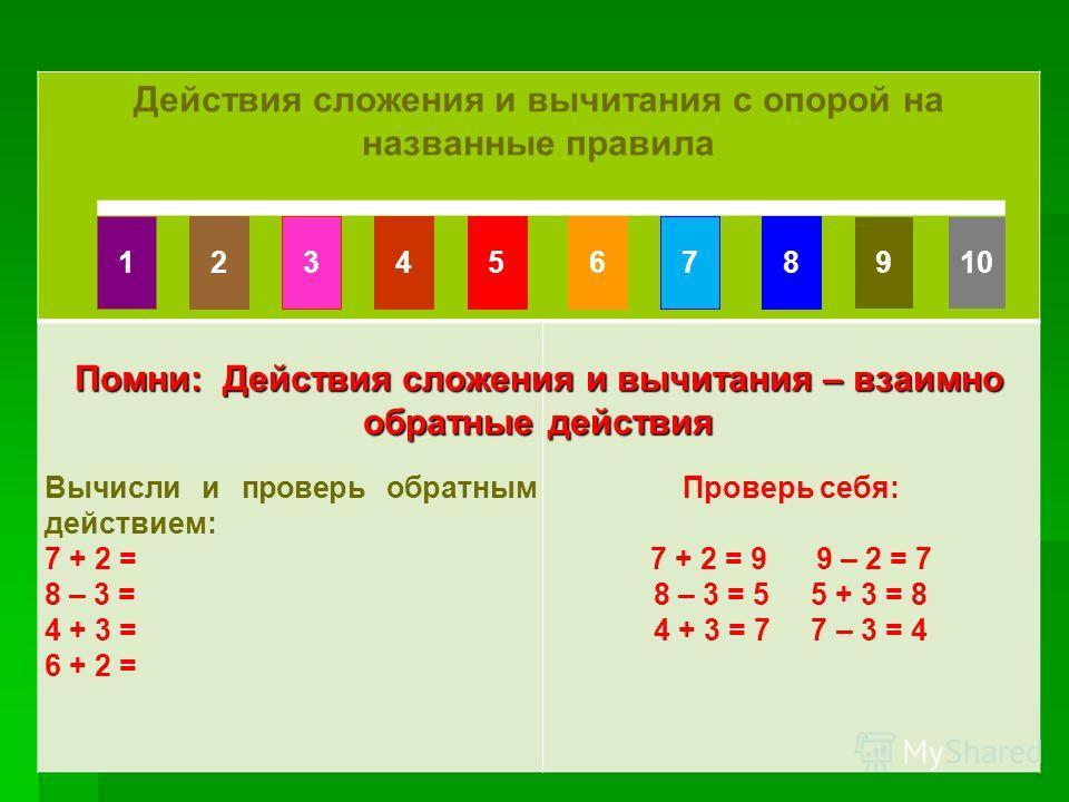 Счет по числовому ряду Счет по числовому ряду Действия сложения и вычитания с опорой на названные правила Вычисли и проверь обратным действием: 7 + 2 = 8 – 3 = 4 + 3 = 6 + 2 = Проверь себя: 7 + 2 = 9 9 – 2 = 7 8 – 3 = 5 5 + 3 = 8 4 + 3 = 7 7 – 3 = 4